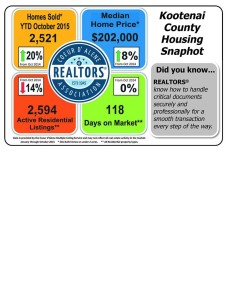Kootenai County market snapshot for October